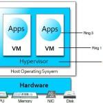 Hypervisor infrastructor