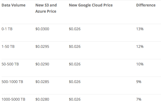 cloud_storage_price_3