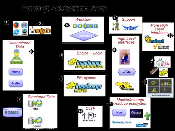 选择正确的数据库引擎(sql-engine)来访问Hadoop大数据
